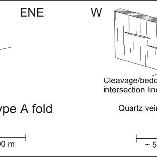 High-density turbidite model (Bouma model, at right