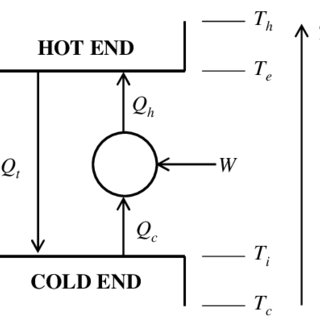 (PDF) Thermodynamic comparison of thermoelectric, stirling