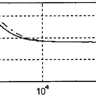 CMFB, active load, and adaptative-bias generator schematic