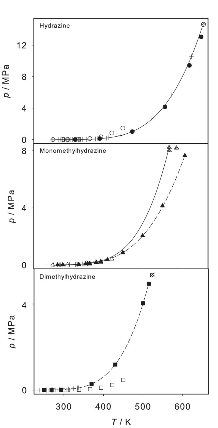 hight resolution of vapor pressure of hydrazine monomethylhydrazine and dimethylhydrazine