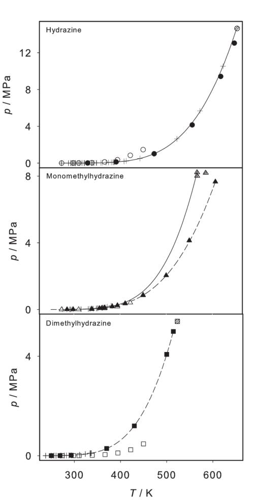 small resolution of vapor pressure of hydrazine monomethylhydrazine and dimethylhydrazine