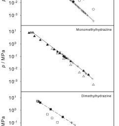 logarithmic vapor pressure of hydrazine monomethylhydrazine and dimethylhydrazine  [ 850 x 1633 Pixel ]