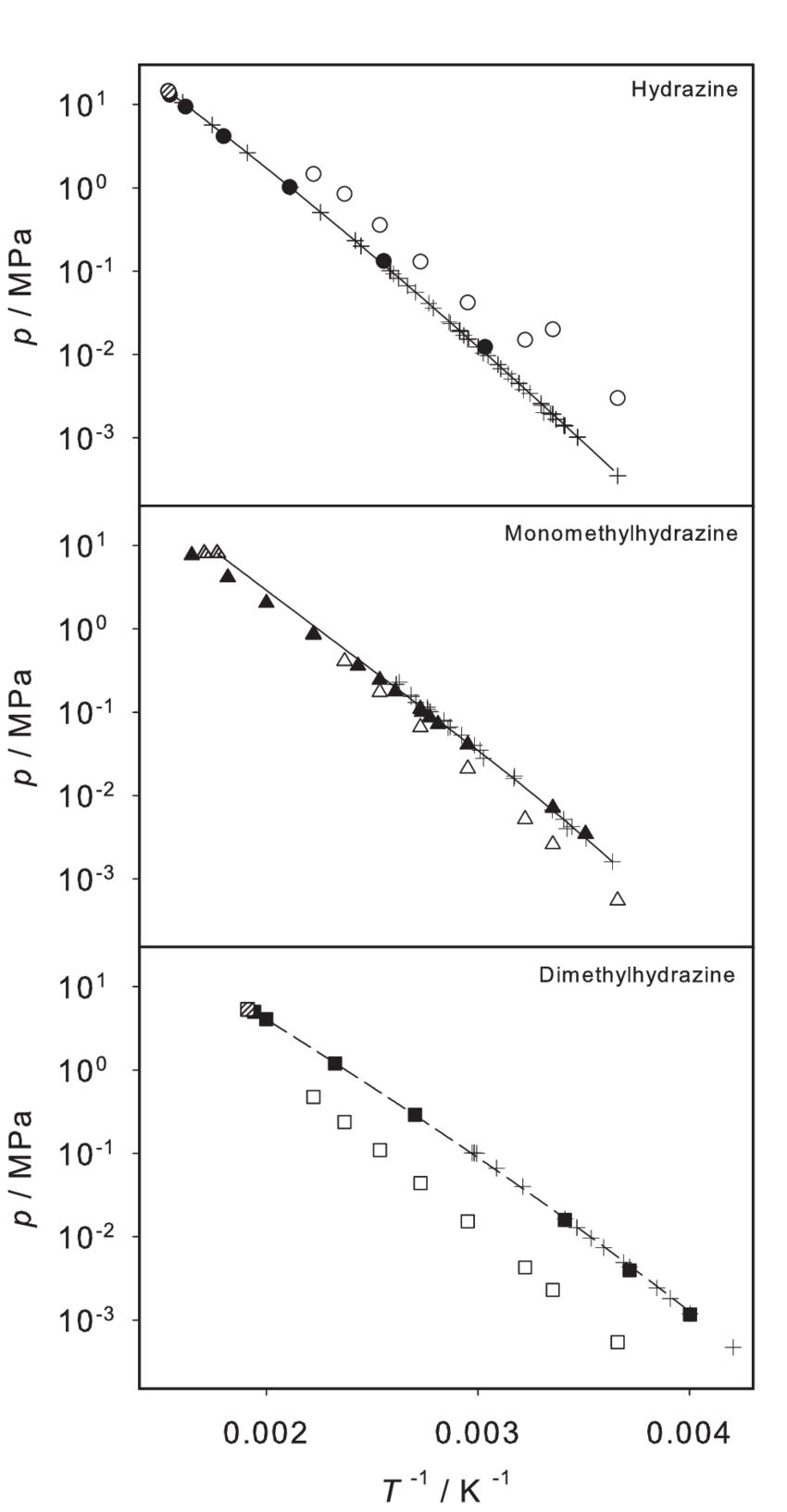 hight resolution of logarithmic vapor pressure of hydrazine monomethylhydrazine and dimethylhydrazine