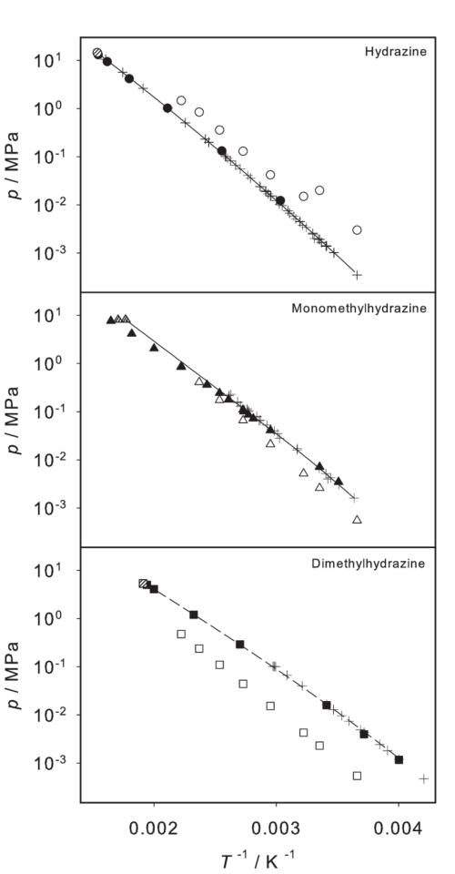 small resolution of logarithmic vapor pressure of hydrazine monomethylhydrazine and dimethylhydrazine