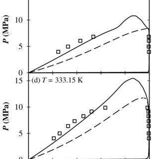 Figure S1. Comparison of vapor-liquid equilibria of CO2