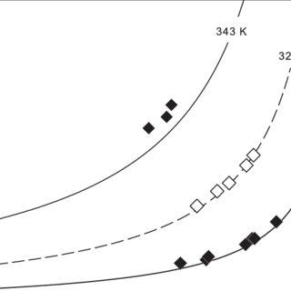 (PDF) Vapor–Liquid Equilibrium Measurements of the Binary
