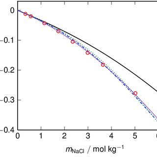 (PDF) m s 2 : A molecular simulation tool for
