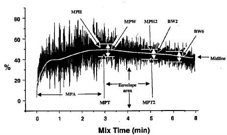Computer-analyzed mixograph parameters. MPT = midline peak