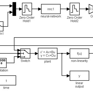 Overall architecture for neuro-controller with neural