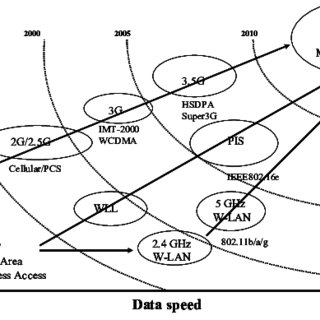 (PDF) Consumer Preference for New Wireless Data Services