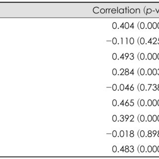Correlations between THI and BDI, STAI 1, STAI 2 (Pearson
