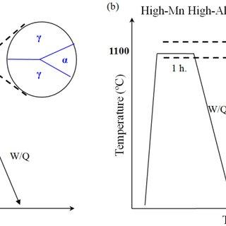 (PDF) Nano-sized carbides in Low-Density Fe-Mn-Al-C alloys