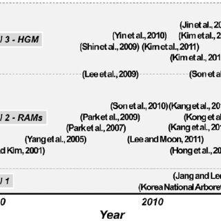 (PDF) 습지 기능 평가의 동향 분석 및 제언 An analysis of trends in