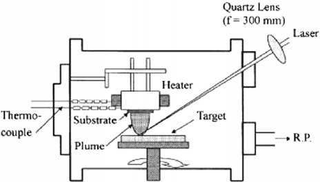 Schematic diagram of a pulsed laser-deposition system