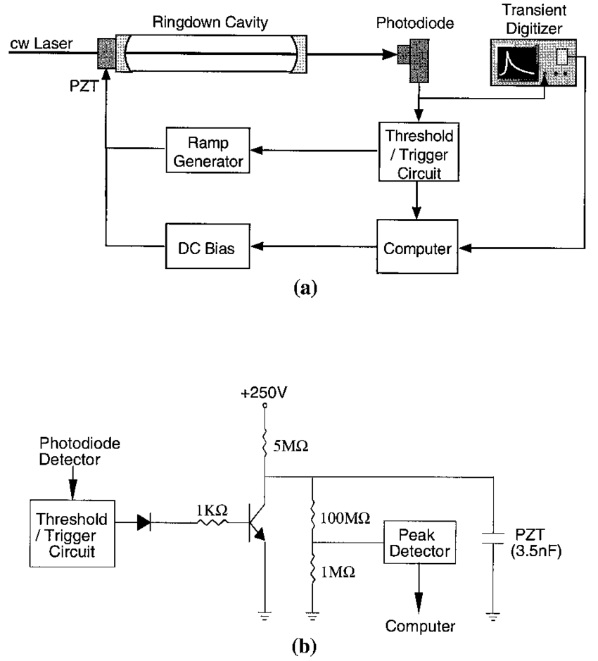 hight resolution of a schematic diagram of the apparatus for a cw crds system b electronic circuit for