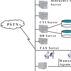 Telephone Network Diagram Directv Swm 3 Wiring Architecture Of Computer Telephony Integration Based Call Center Pstn Public Switched