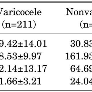 Comparison of somatometric parameters according to