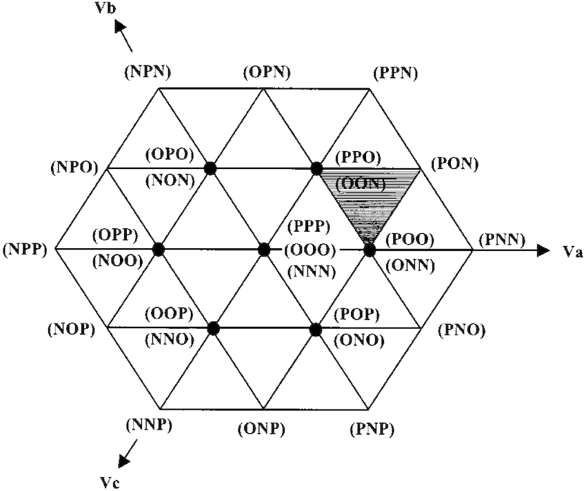 New simplified space-vector PWM method for three-level