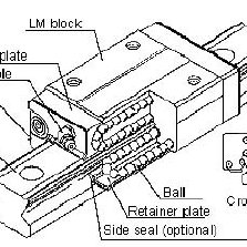 (PDF) Dynamic analysis of a linear motion guide having