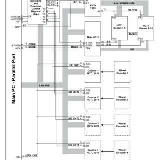(PDF) User Guide for the Micro-Controller Interface Board