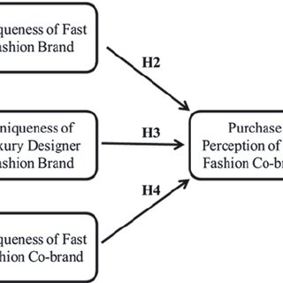 (PDF) Co-branding in Fast Fashion: The Impact of Consumers