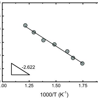 Absorption and emission spectra of DODCI in [mmim + ][Tf 2