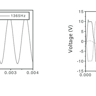 (a) Applied voltage and (b) output angular displacement