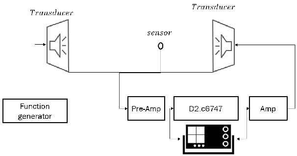 Block diagram of single sensor based active reflection