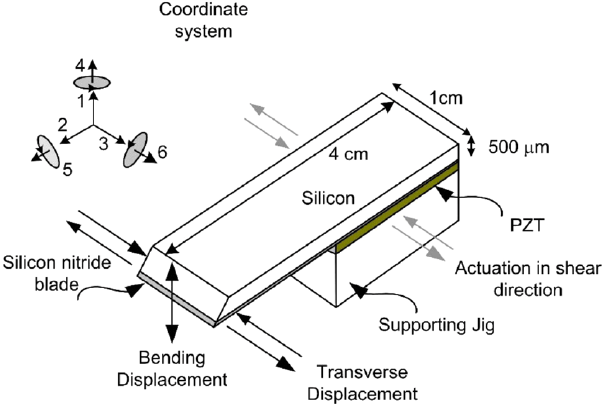 Schematic diagram of micro-knife system. The micro-knife