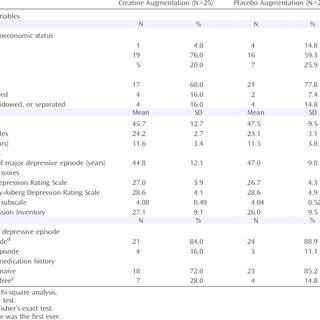 Percentage Change in Hamilton Depression Rating Scale (HAM