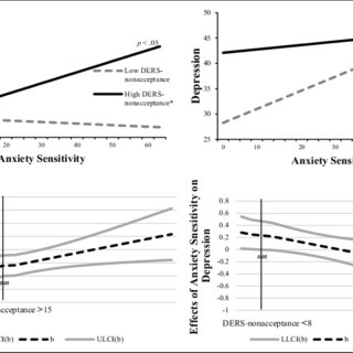 (PDF) Emotional Nonacceptance and Anxiety Sensitivity in
