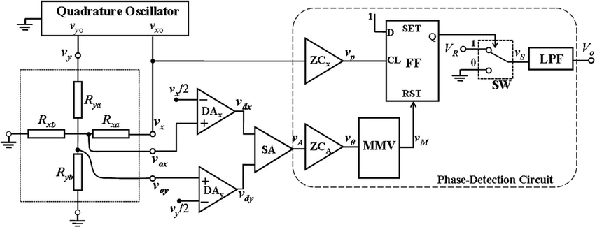 Block schematic of the proposed angle transducer