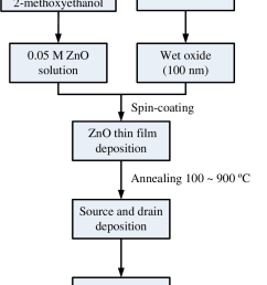 the process flow of the sol gel solution derived zno tfts  [ 794 x 1058 Pixel ]