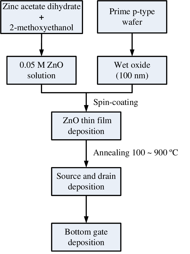 hight resolution of the process flow of the sol gel solution derived zno tfts