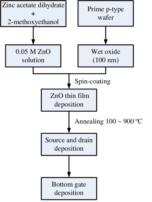 small resolution of the process flow of the sol gel solution derived zno tfts