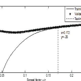 (PDF) A comparison of Multi-Layer Perceptron and Radial
