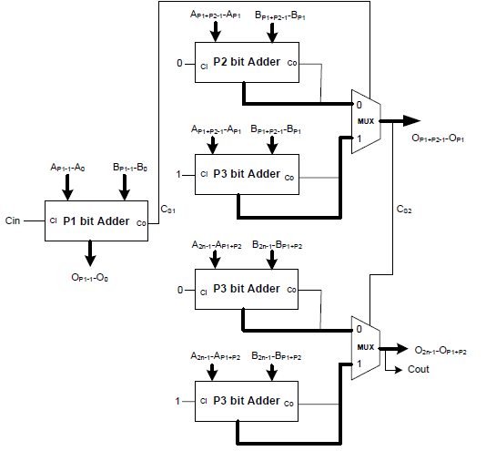 Block diagram of two stage CSA C. THREE STAGE CSA: The