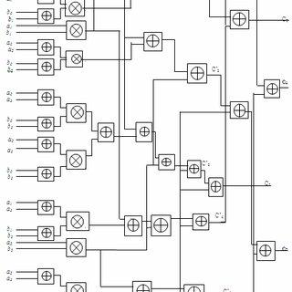 (PDF) FPGA Based Modified Karatsuba Multiplier