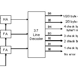 (PDF) CA-based Area Optimized Three Bytes Error Detecting