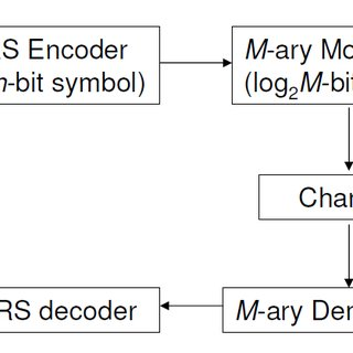 (PDF) RS (255, 249) Codec Based on All Primitive
