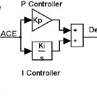 Transfer function of block diagram of AGC of three area