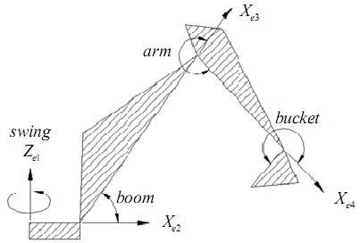 Kinematic model of excavator Fig. 23 Schematic diagram of