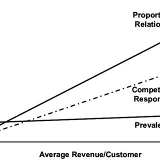 (PDF) Customer relationship management: Emerging practice