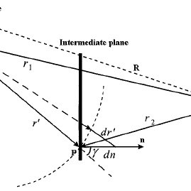 Focused sound geometry used for calculation of the