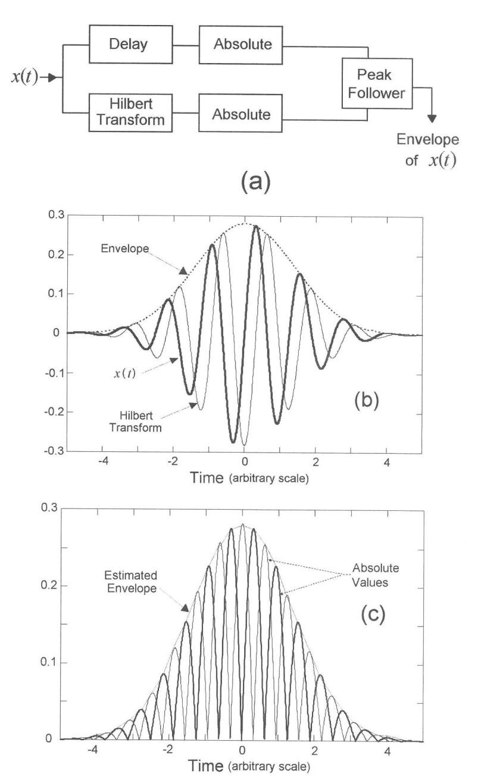 medium resolution of envelope estimation using the hilbert transform a schematic of the method b