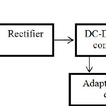 Block diagram of the existing RF energy harvester with