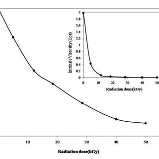 (PDF) Effect of Gamma Irradiated Sodium Alginate on