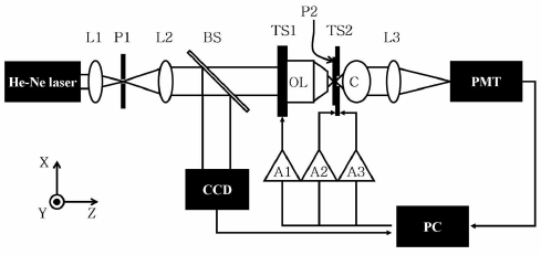 Experimental setup for measuring the profile of the beam