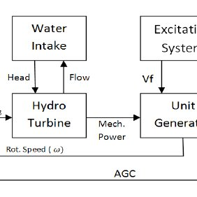 (PDF) Development and Implementation of Non- Linear Hydro
