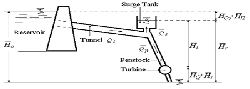 General Layout Of A High Head Hydropower Plant With Surge